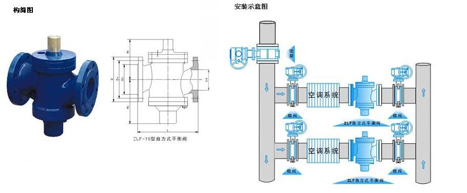 自力式流量平衡阀,自力式压差控制阀图片