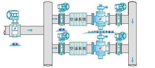 自力式流量平衡阀 -自力式流量平衡阀结构图,自力式阀图片