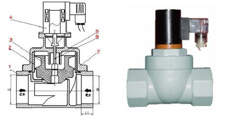 zcf zcf塑料电磁阀价格  产品名称:塑料电磁阀 产品特点:产品特点浮动图片