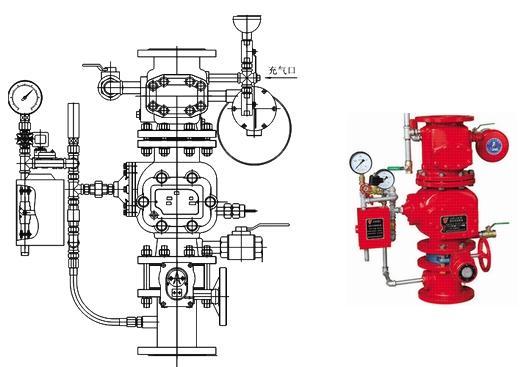 ZSFU型预作用报警阀装置由雨淋阀、单向阀、进水信号蝶阀、应急站、电磁阀、滴水阀、供水压力表、控制腔压力表、控制腔进水阀、控制腔进水过滤器、控制腔进水止回阀、控制腔进水孔板、控制腔进水软管、报警管路过滤器、报警控制阀、报警试验阀、报警管路泄水孔板、压力开关、水力警铃、排水球阀等组成(详见预作用报警阀装置外形图、预作用报警阀装置配管原理图)。 预作用报警阀装置用于预作用系统,一旦发生火灾,探测器首先动作,发出声响报警信号,同时打开预作用阀,使整个系统充满水,并立即从已动作的喷头处喷水灭火。 系统原理: 预